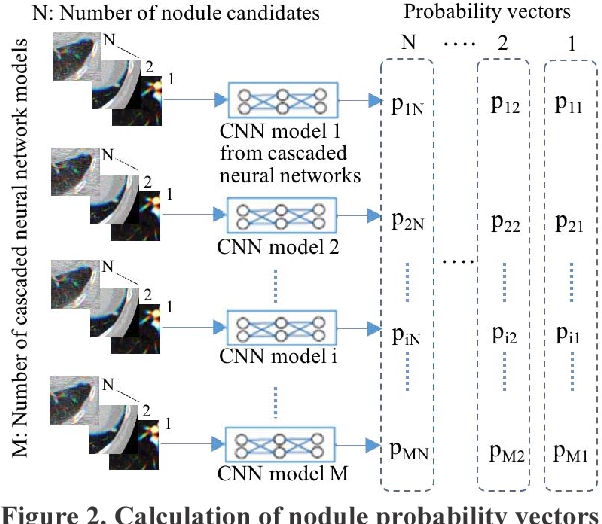 Figure 2 for Lung Nodule Classification by the Combination of Fusion Classifier and Cascaded Convolutional Neural Networks