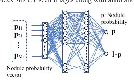 Figure 3 for Lung Nodule Classification by the Combination of Fusion Classifier and Cascaded Convolutional Neural Networks