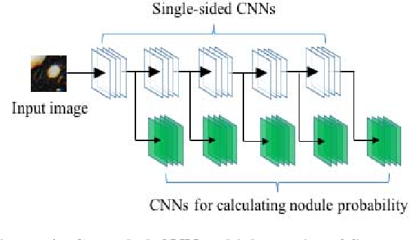 Figure 4 for Lung Nodule Classification by the Combination of Fusion Classifier and Cascaded Convolutional Neural Networks
