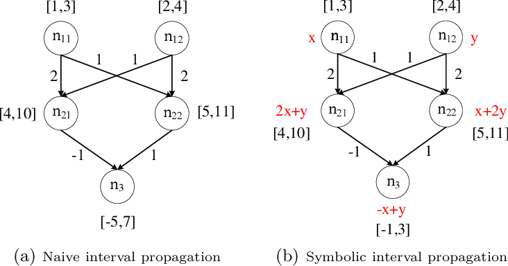 Figure 1 for Accelerating Robustness Verification of Deep Neural Networks Guided by Target Labels