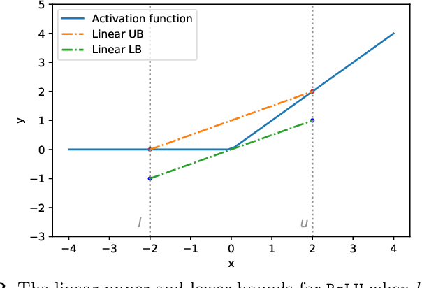 Figure 3 for Accelerating Robustness Verification of Deep Neural Networks Guided by Target Labels