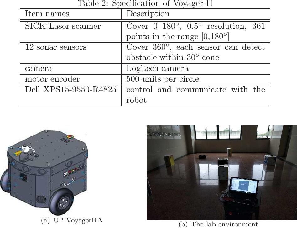 Figure 4 for A Novel Navigation System for an Autonomous Mobile Robot in an Uncertain Environment
