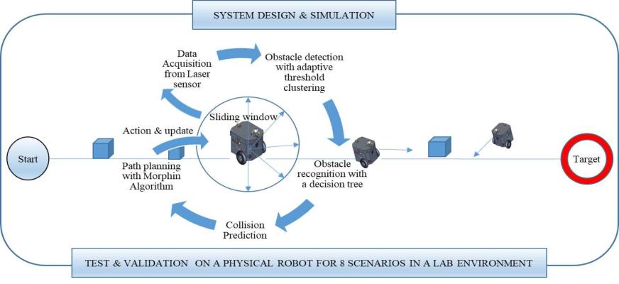 Figure 1 for A Novel Navigation System for an Autonomous Mobile Robot in an Uncertain Environment