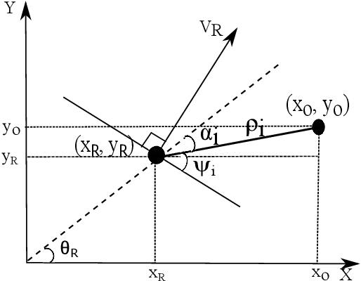 Figure 3 for A Novel Navigation System for an Autonomous Mobile Robot in an Uncertain Environment