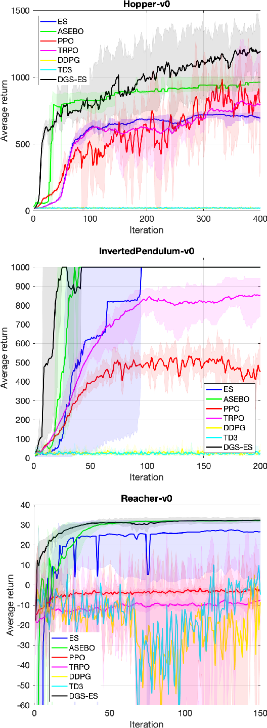Figure 2 for Accelerating Reinforcement Learning with a Directional-Gaussian-Smoothing Evolution Strategy