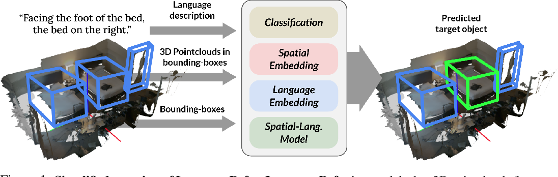 Figure 1 for LanguageRefer: Spatial-Language Model for 3D Visual Grounding