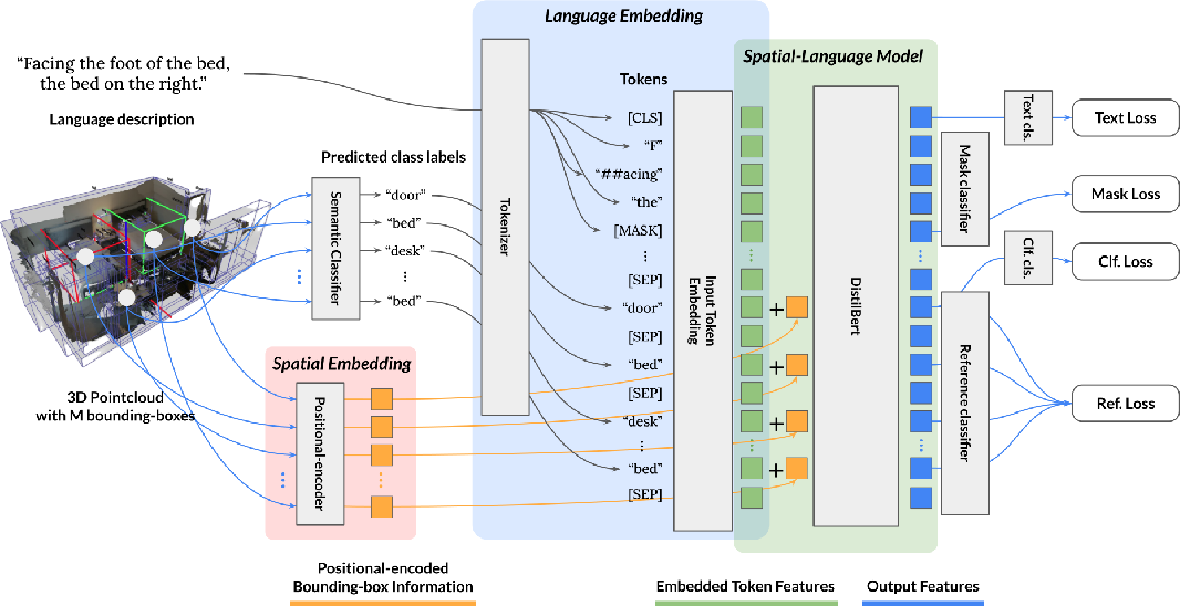 Figure 3 for LanguageRefer: Spatial-Language Model for 3D Visual Grounding