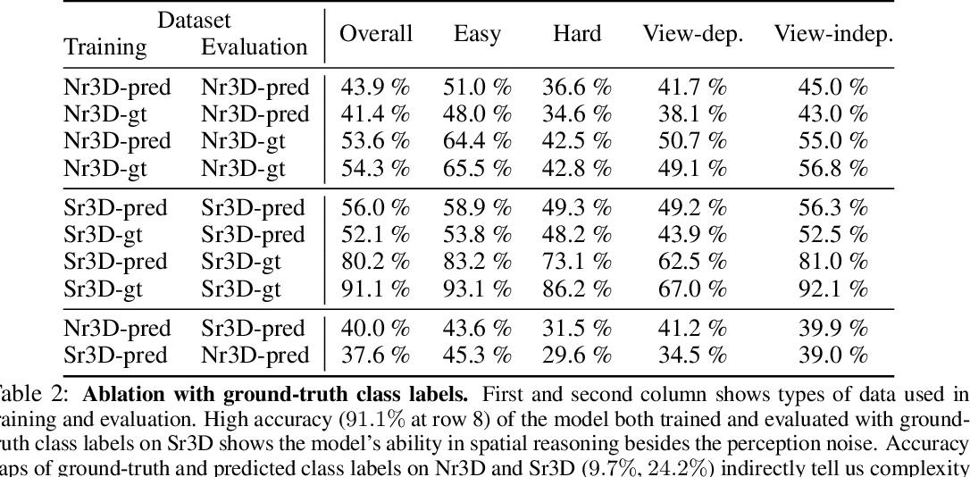 Figure 4 for LanguageRefer: Spatial-Language Model for 3D Visual Grounding