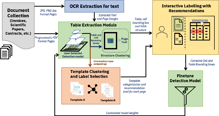 Figure 2 for TableLab: An Interactive Table Extraction System with Adaptive Deep Learning