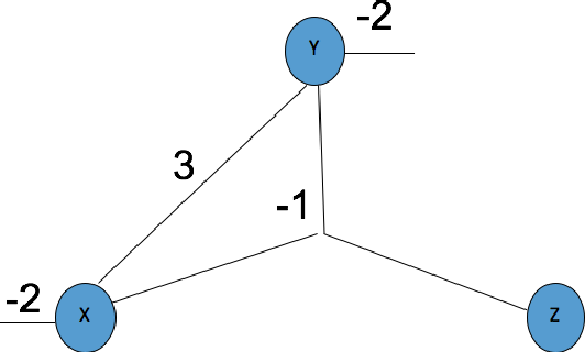Figure 3 for Neural-Symbolic Learning and Reasoning: A Survey and Interpretation