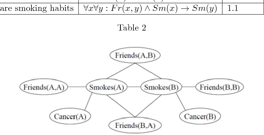 Figure 4 for Neural-Symbolic Learning and Reasoning: A Survey and Interpretation
