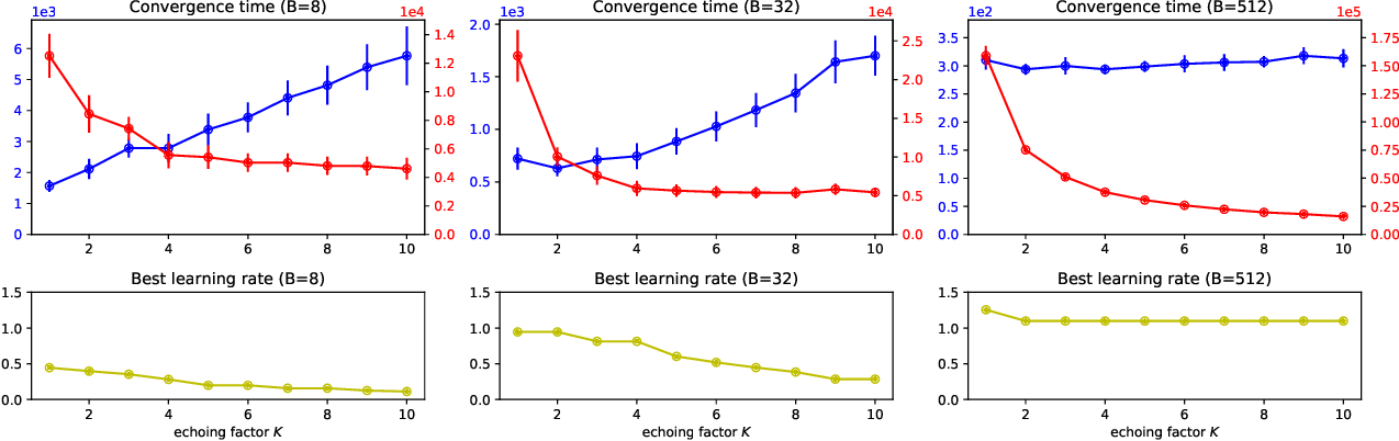Figure 4 for Stochastic Optimization with Laggard Data Pipelines