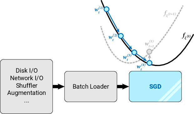 Figure 1 for Stochastic Optimization with Laggard Data Pipelines
