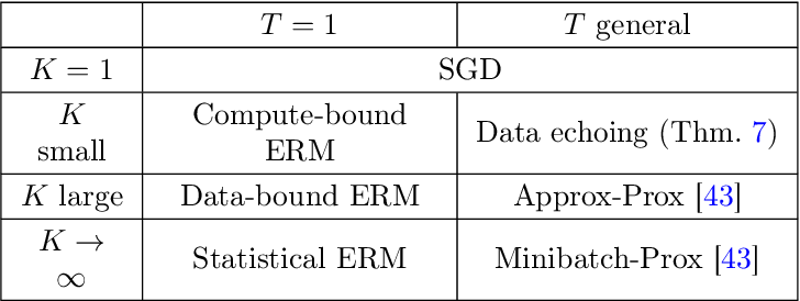 Figure 2 for Stochastic Optimization with Laggard Data Pipelines