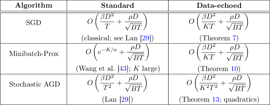 Figure 3 for Stochastic Optimization with Laggard Data Pipelines