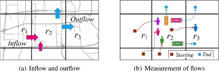 Figure 1 for Predicting Citywide Crowd Flows Using Deep Spatio-Temporal Residual Networks