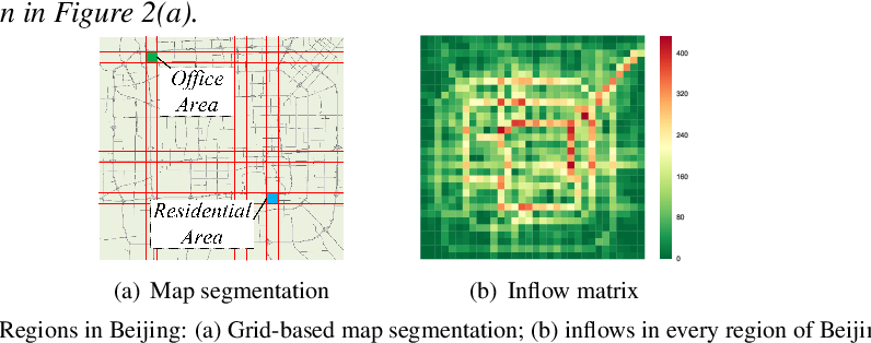Figure 3 for Predicting Citywide Crowd Flows Using Deep Spatio-Temporal Residual Networks