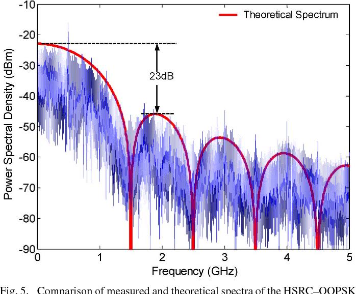 Figure 5 from Half-Symbol-Rate-Carrier Offset QPSK Transmitter for