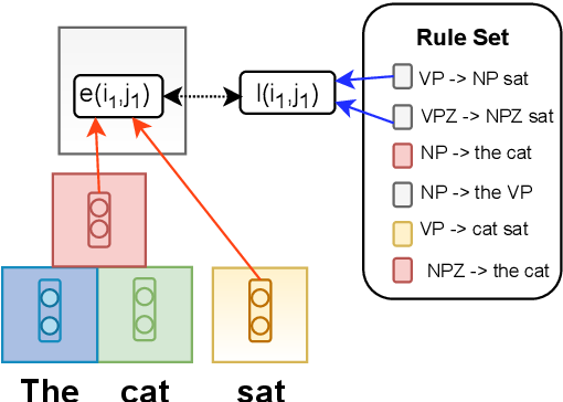 Figure 1 for Rule Augmented Unsupervised Constituency Parsing