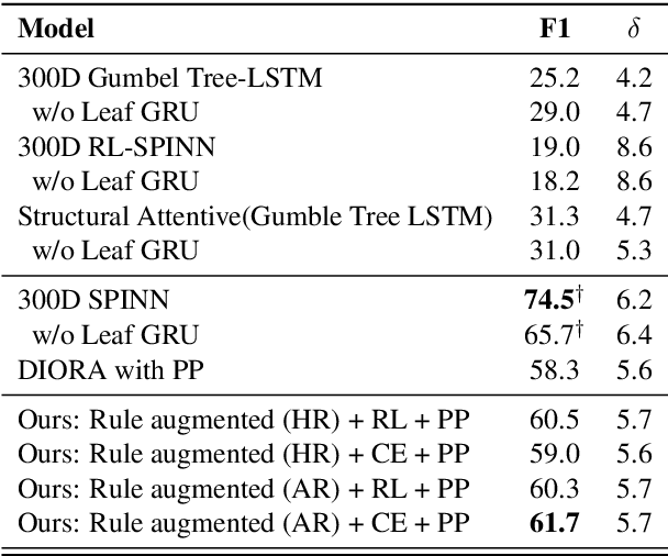 Figure 2 for Rule Augmented Unsupervised Constituency Parsing
