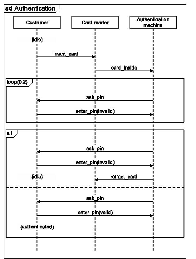 figure 7.9