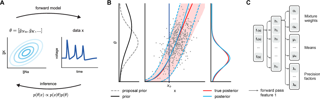 Figure 1 for Flexible statistical inference for mechanistic models of neural dynamics