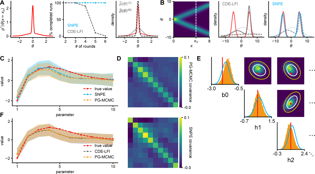Figure 2 for Flexible statistical inference for mechanistic models of neural dynamics