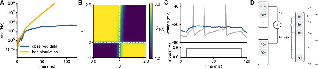 Figure 4 for Flexible statistical inference for mechanistic models of neural dynamics