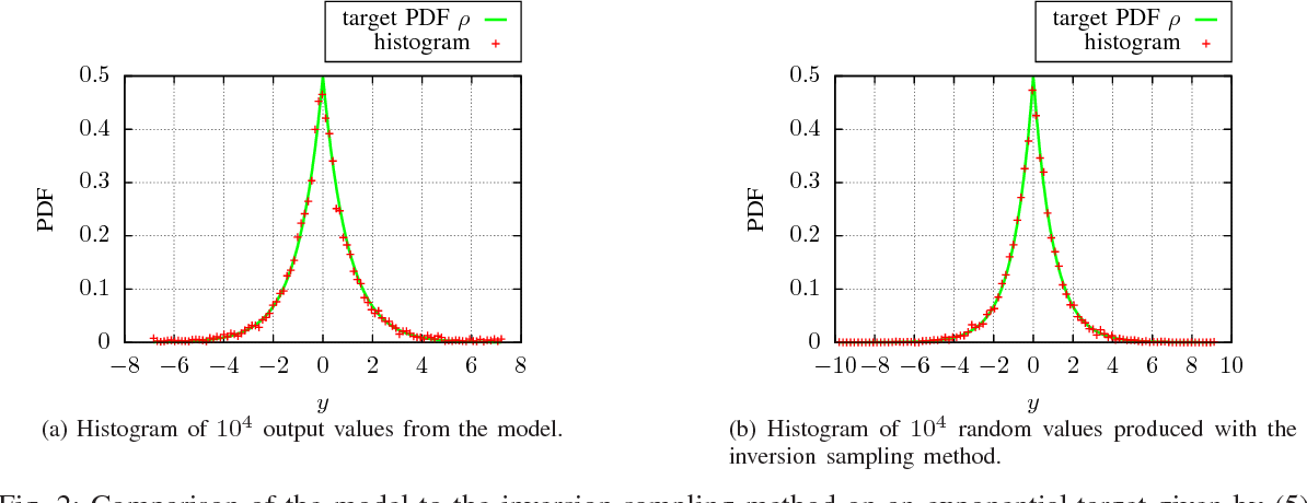 Figure 2 for Towards Arbitrary Noise Augmentation - Deep Learning for Sampling from Arbitrary Probability Distributions