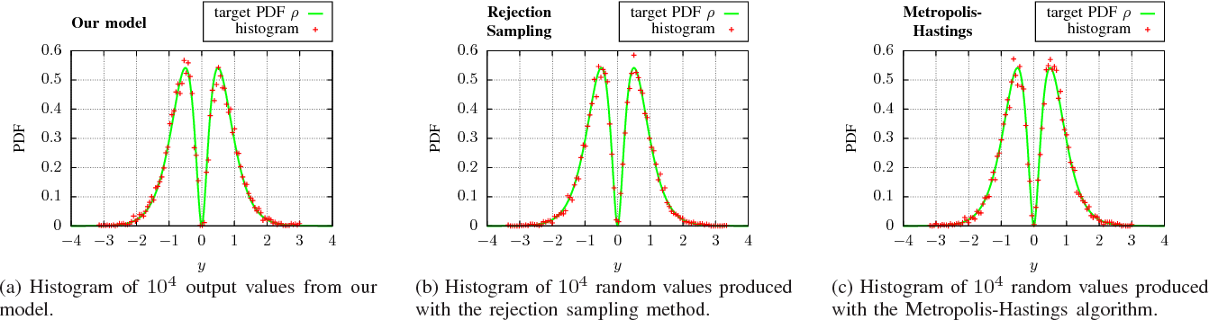 Figure 3 for Towards Arbitrary Noise Augmentation - Deep Learning for Sampling from Arbitrary Probability Distributions