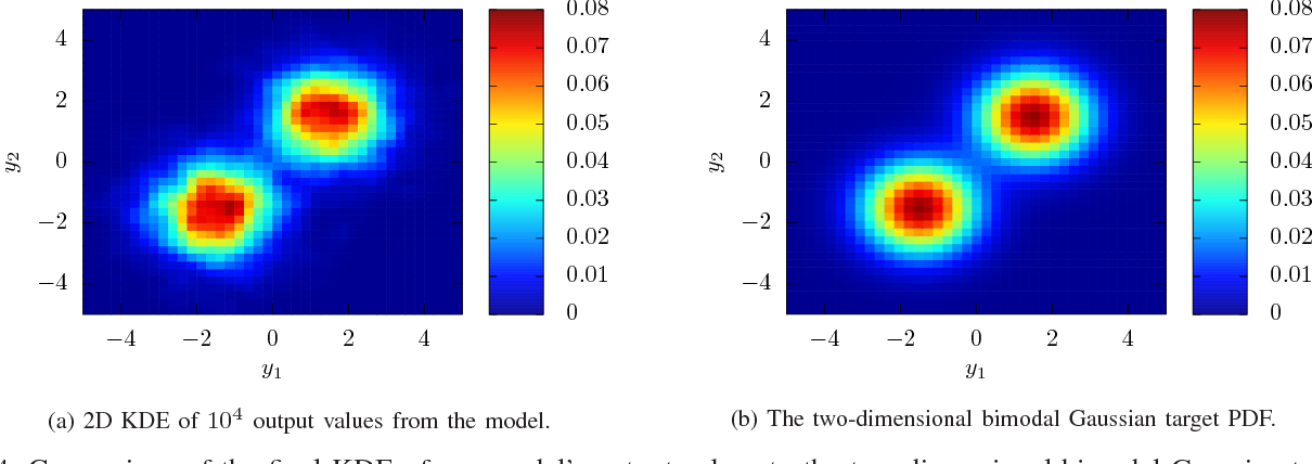 Figure 4 for Towards Arbitrary Noise Augmentation - Deep Learning for Sampling from Arbitrary Probability Distributions