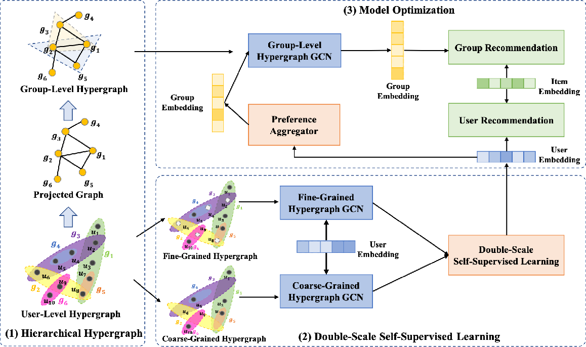 Figure 3 for Double-Scale Self-Supervised Hypergraph Learning for Group Recommendation