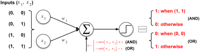 Figure 3 for Handcrafted Backdoors in Deep Neural Networks