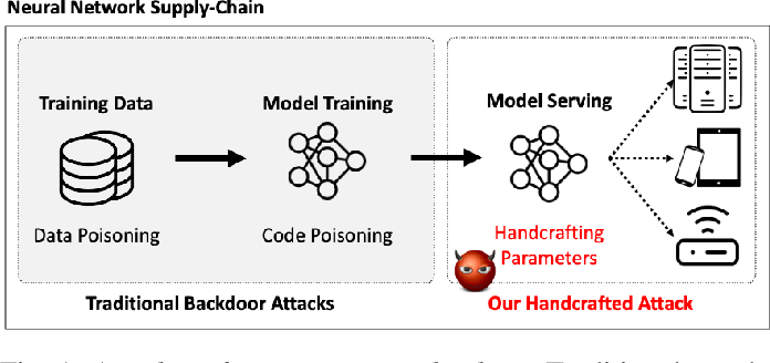 Figure 1 for Handcrafted Backdoors in Deep Neural Networks