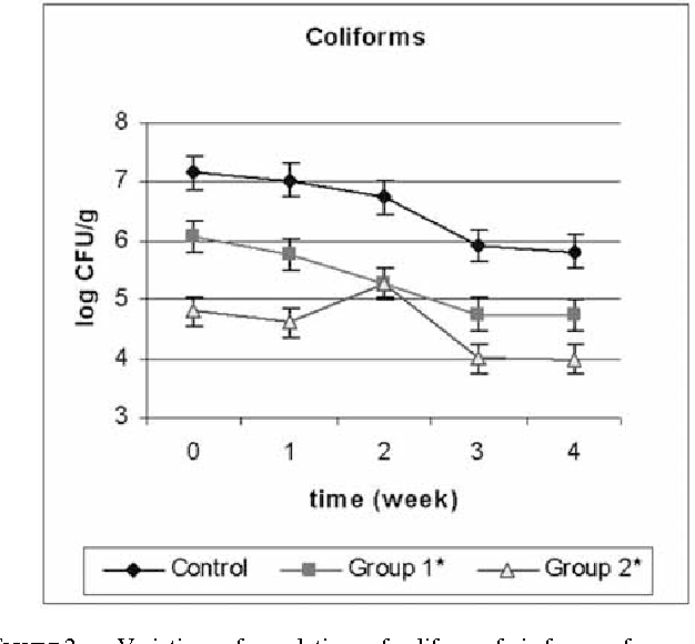FIGURE 2. — Variations of populations of coliform cfu in faeces of geese supplemented by kefir in drinking water (0.20% in the group 1, 0.50% in the group 2) or not (control group) during 5 weeks.