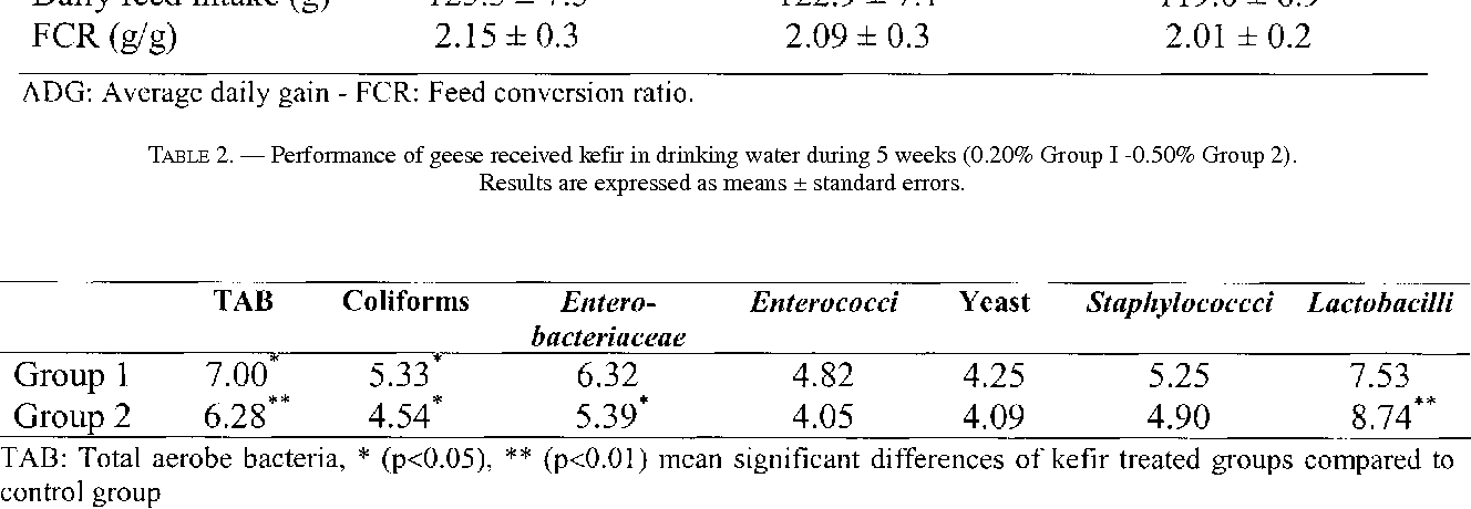 TABLE 2. — Performance of geese received kefir in drinking water during 5 weeks (0.20% Group I -0.50% Group 2). Results are expressed as means ± standard errors.