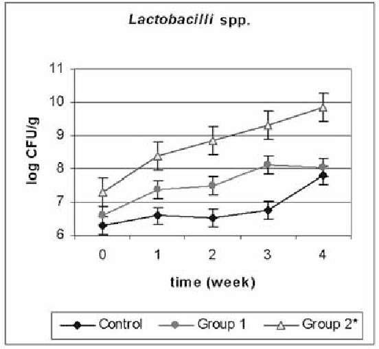 FIGURE 6. — Variations of populations of Lactobacilli spp. cfu in faeces of geese supplemented by kefir in drinking water (0.20% in the group 1, 0.50% in the group 2) or not (control group) during 5 weeks.