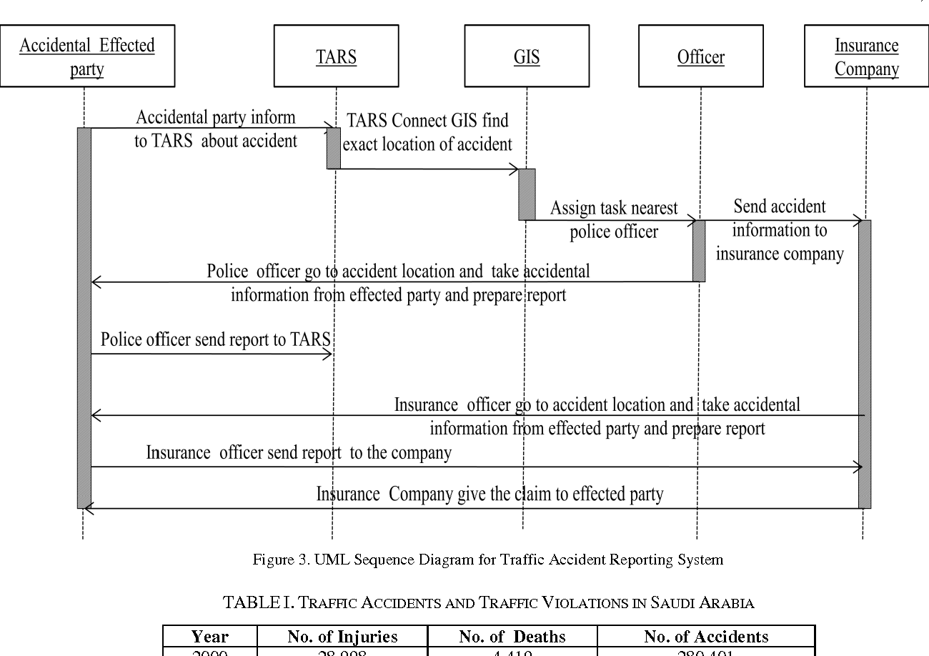 Modeling of Traffic Accident Reporting System through UML Using GIS ...
