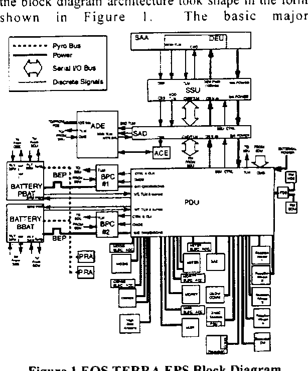 Figure 1 From Earth Observing System Eos Terra Spacecraft 120