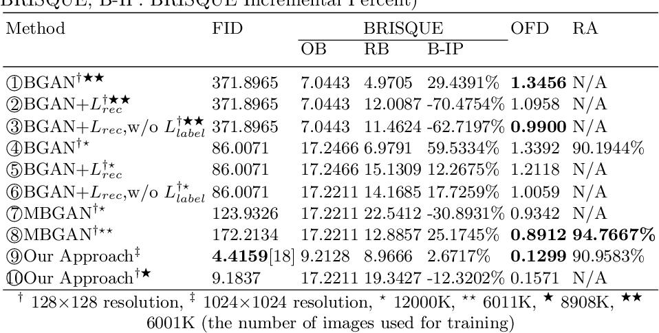 Figure 2 for GAN-Based Facial Attractiveness Enhancement