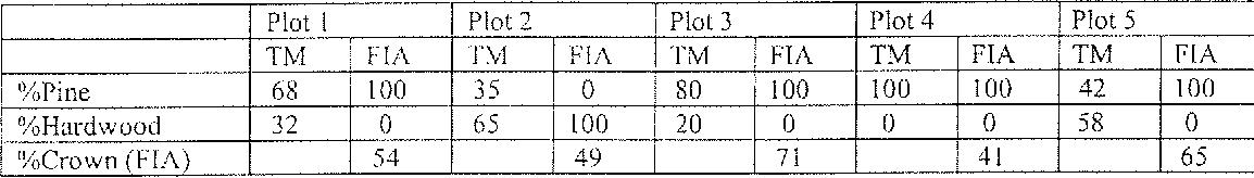 Table 1 . Comparison of TM classification with FIA plot data.