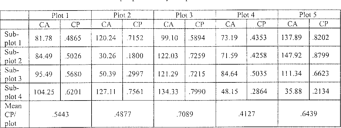 Table 3. Breakdown of crown proportion by subplot.