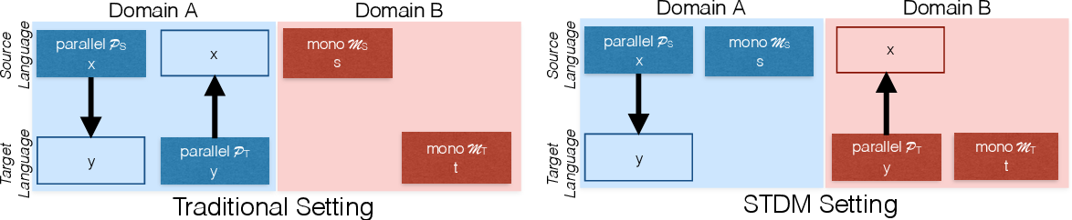 Figure 1 for The Source-Target Domain Mismatch Problem in Machine Translation
