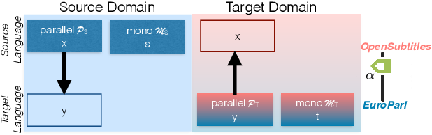 Figure 3 for The Source-Target Domain Mismatch Problem in Machine Translation