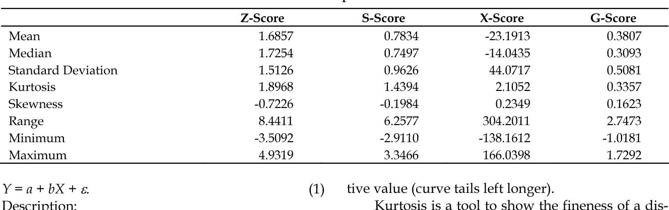 PDF] Precision of the models of Altman, Springate, Zmijewski, and