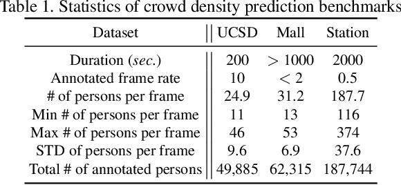 Figure 2 for Over-crowdedness Alert! Forecasting the Future Crowd Distribution
