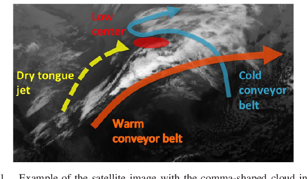 Figure 1 for Detecting Comma-shaped Clouds for Severe Weather Forecasting using Shape and Motion
