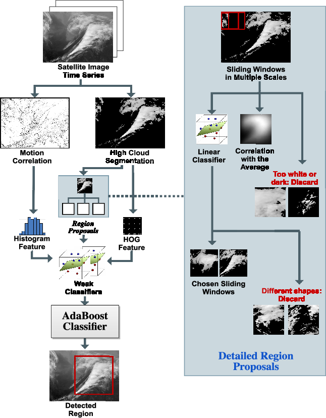 Figure 3 for Detecting Comma-shaped Clouds for Severe Weather Forecasting using Shape and Motion