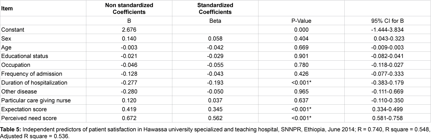 Table 5 from Adult Patient Satisfaction with In-patient