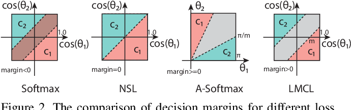 Figure 3 for CosFace: Large Margin Cosine Loss for Deep Face Recognition